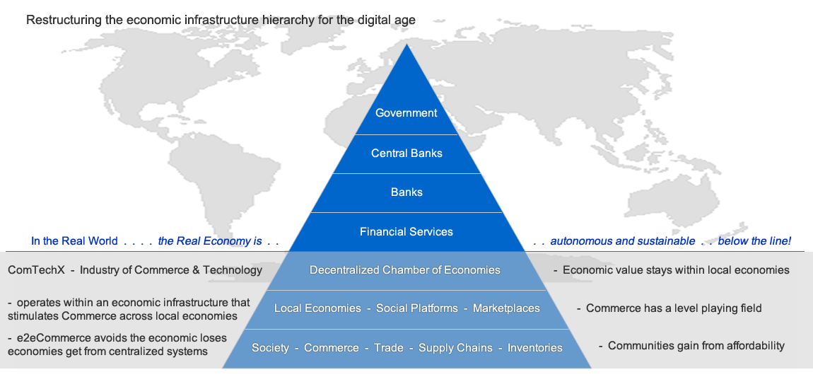 Economic Ingrastructure Hierarchy